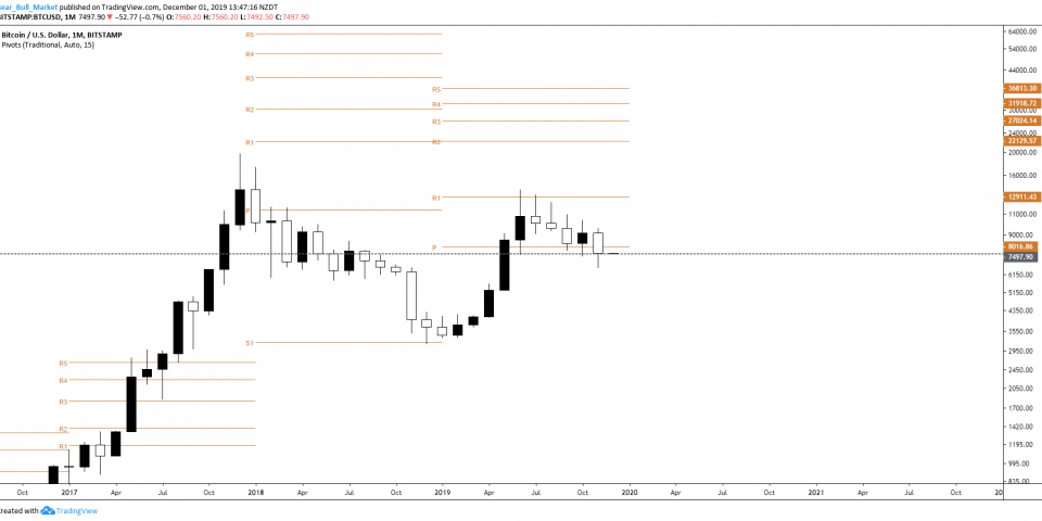 Bitcoin Monthly - November 2019