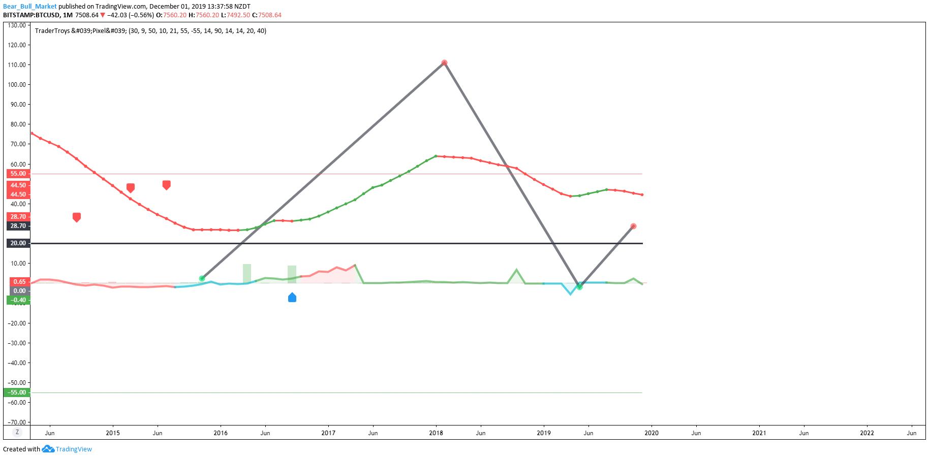 Trading View My Custom Indicator