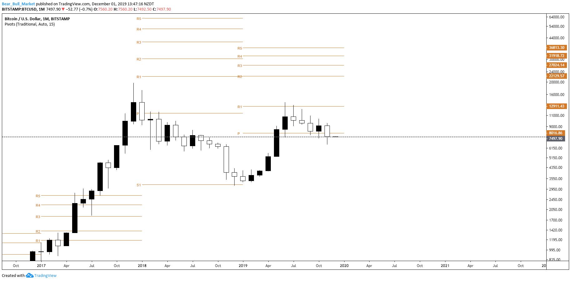 Trading View Pivots