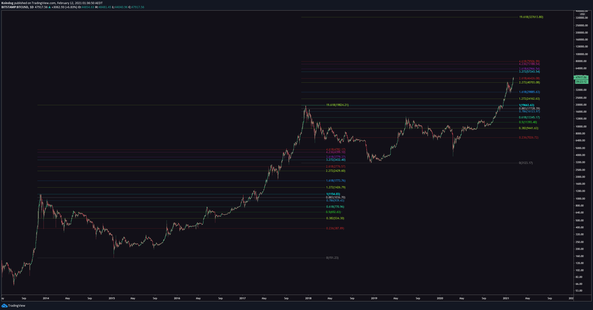 My February 2021 Bitcoin Price Prediction